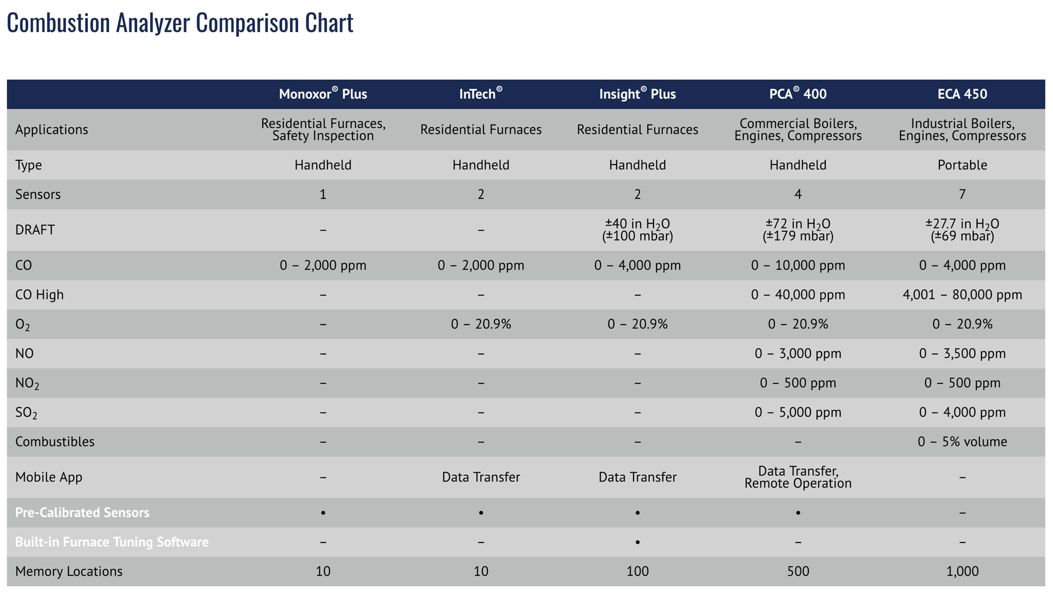 Bacharach Combistion Comparison Chart