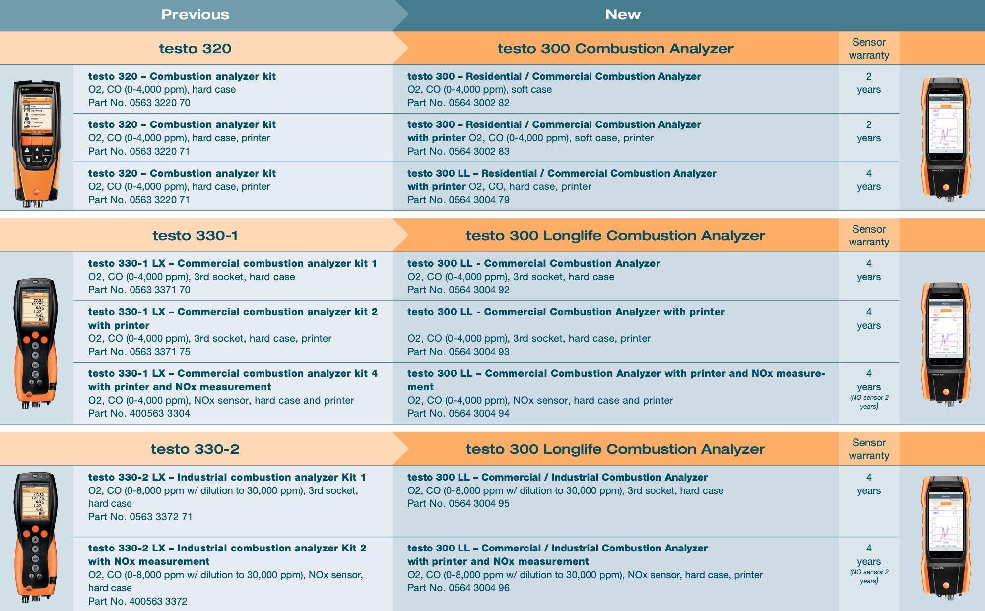 Testo Combustion Comparison