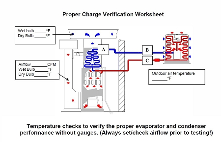 Charge and Airflow Check Sheet